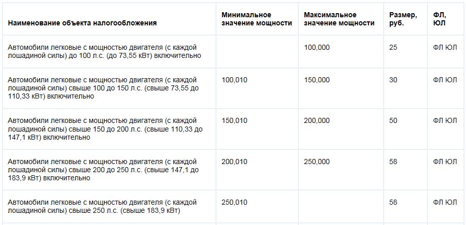 налог на лодочные моторы 2016 в волгограде