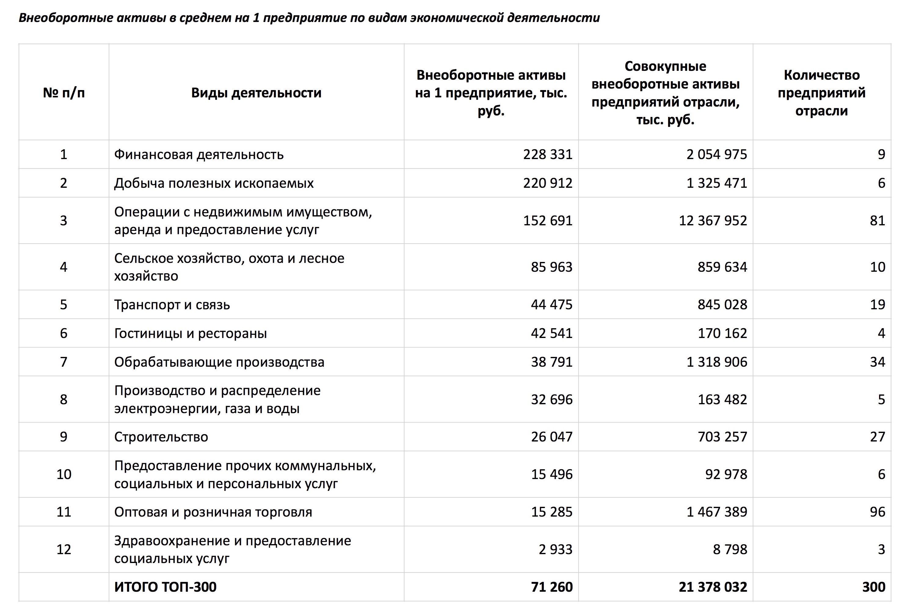 Ооо транспортно-строительная компания уралтрансстрой строительная компания профстройкомпле