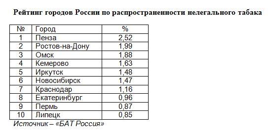 цены на табачные изделия в перми