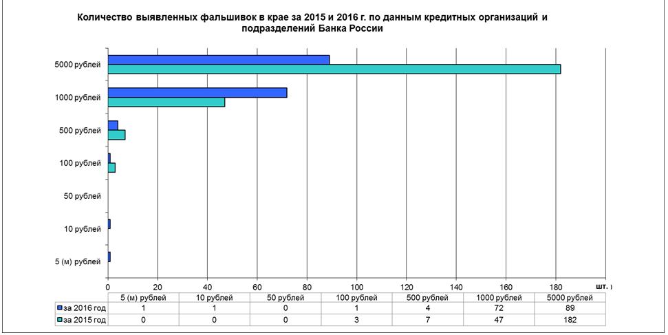 Тюменцев предупреждают офальшивомонетчиках: появились качественные подделки купюр номиналом 5 тыс.