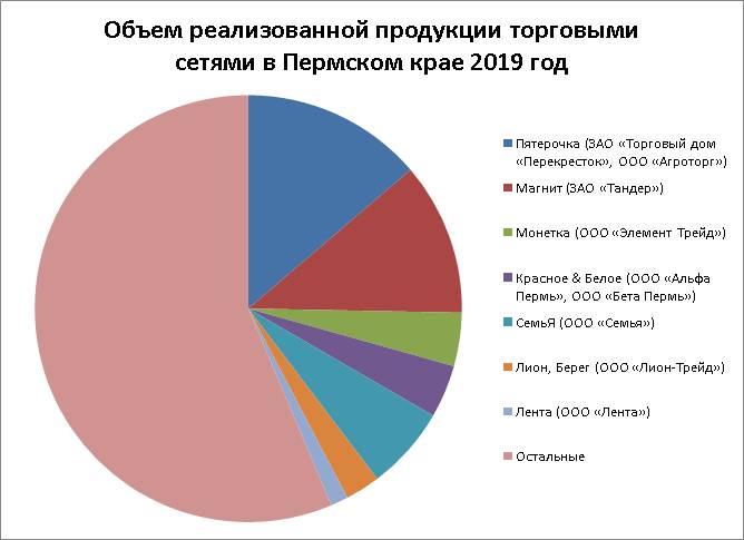 За прилавок становись. Как крупнейшие торговые сети поделили рынок в Пермском крае
