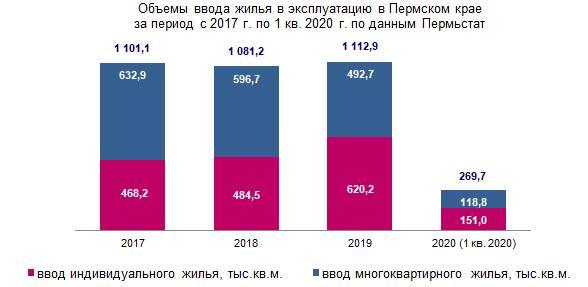 Рост объема введенного жилья в Пермском крае составил более 70%