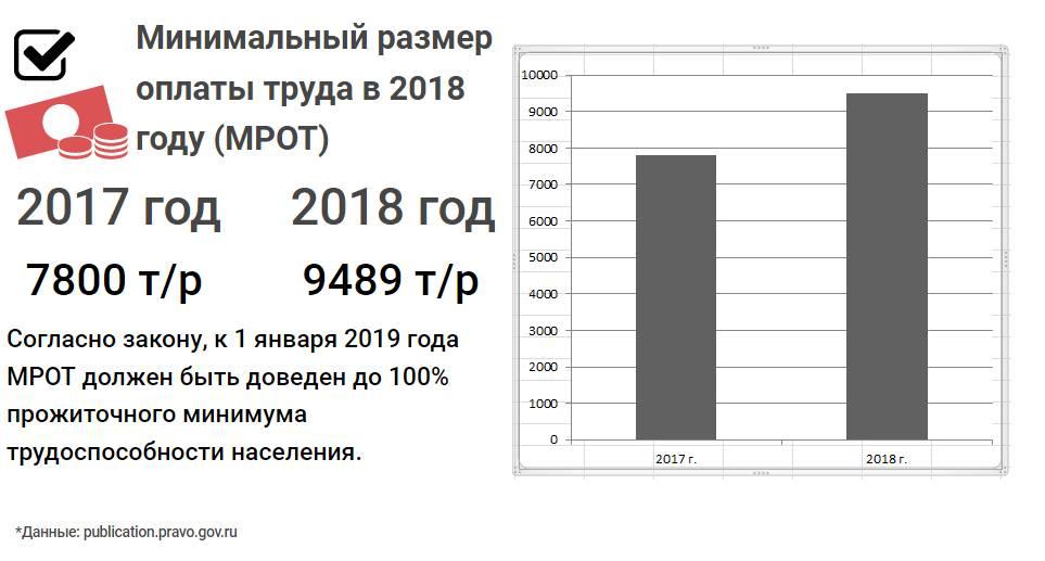 Действующий МРОТ в 2018 году в России по регионам (таблица)